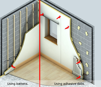 illustration of how dry lining works